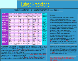 Earthtremors Latest Predictions